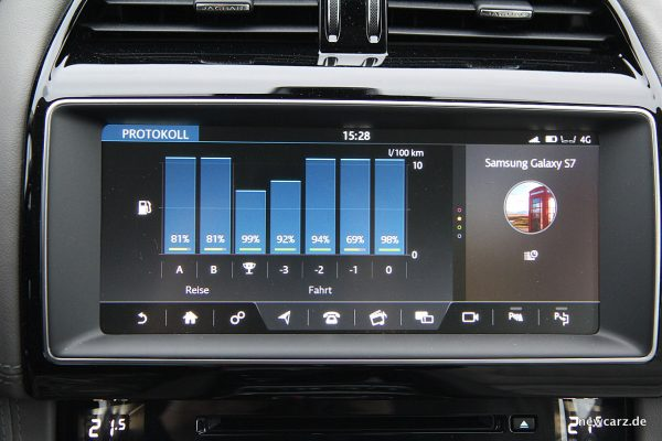 Jaguar F-Pace Verbrauchsmonitor