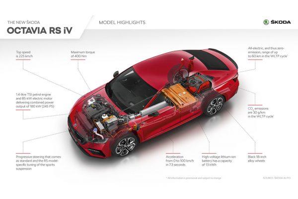 Skoda Octavia RS iV Highlights