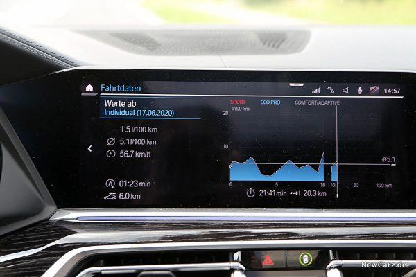 Verbrauch BMW X7 Sparrunde