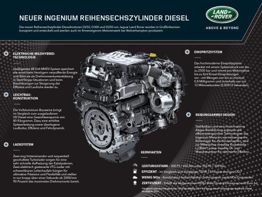 Dieselmotoren Range Rover 2020