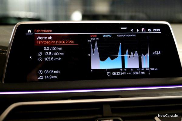 BMW M760Li xDrive Durchschnittsverbrauch
