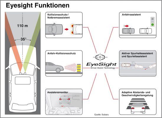 Eyesight Funktionen