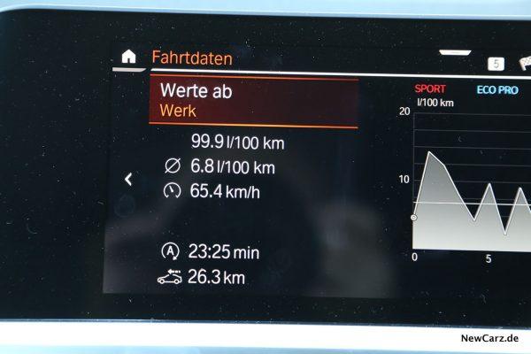 Durschschnittsverbrauch BMW 3er