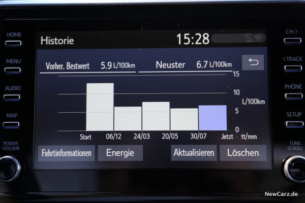 Verbrauch Toyota C-HR Facelift