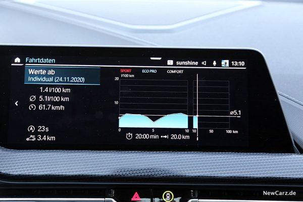 Sparrunde BMW M235i Gran Coupé Verbrauch