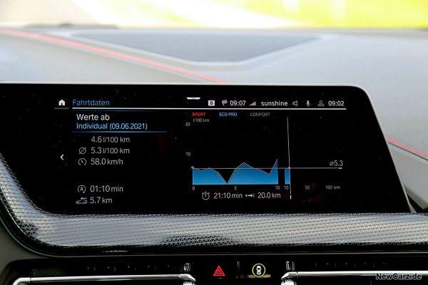 Verbrauch Sparrunde BMW 128ti